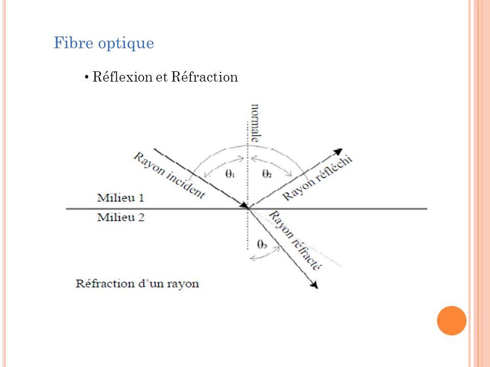 Fibre optique Réflexion et Réfraction
