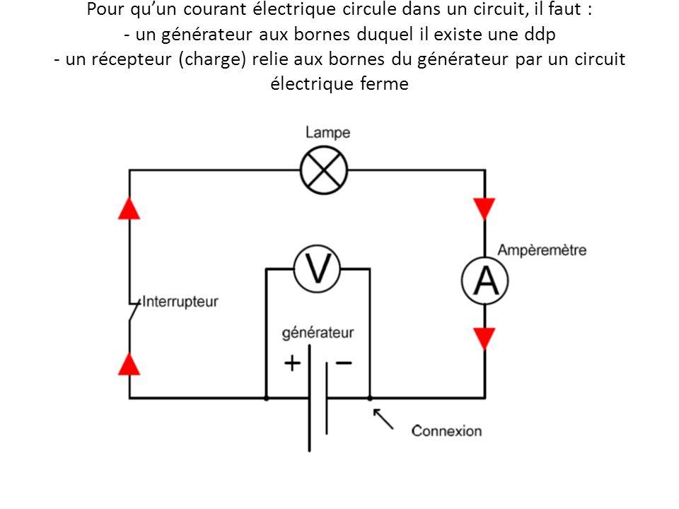 Pour qu'un courant électrique circule dans un circuit, il faut : - un générateur aux bornes duquel il existe une ddp - un récepteur (charge) relie aux bornes du générateur par un circuit électrique ferme