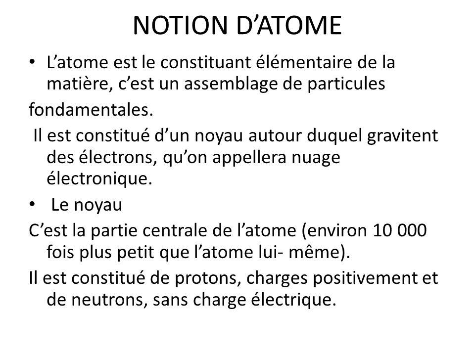 NOTION D'ATOME L'atome est le constituant élémentaire de la matière, c'est un assemblage de particules.
