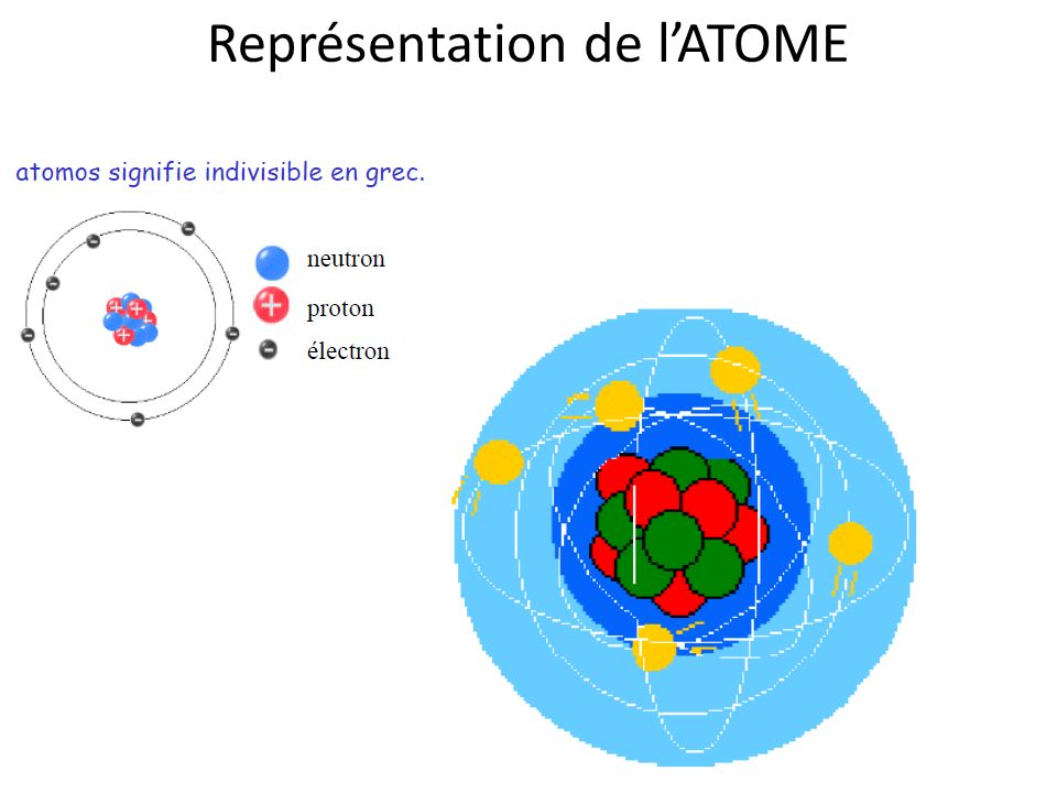 Représentation de l'ATOME