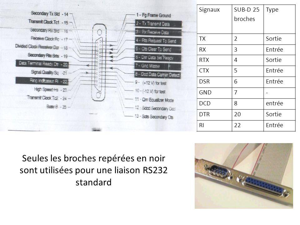 Signaux SUB-D 25 broches. Type. TX. 2. Sortie. RX. 3. Entrée. RTX. 4. CTX. 5. DSR. 6. GND.