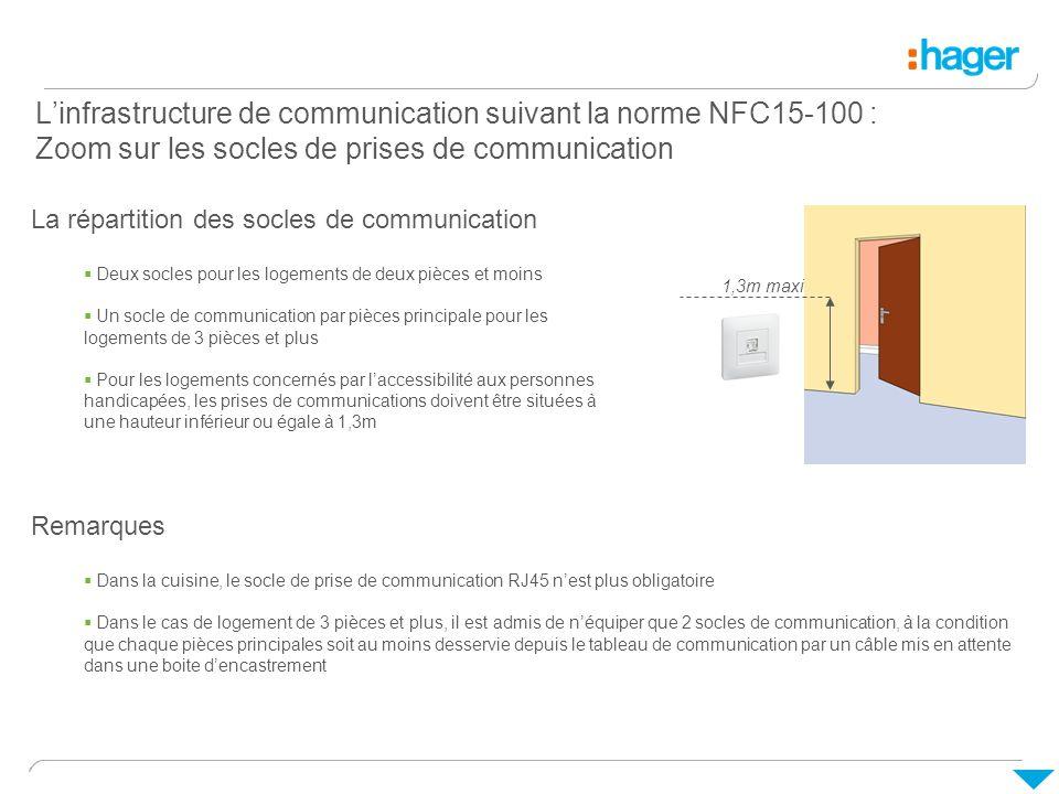 L'infrastructure de communication suivant la norme NFC15-100 : Zoom sur les socles de prises de communication