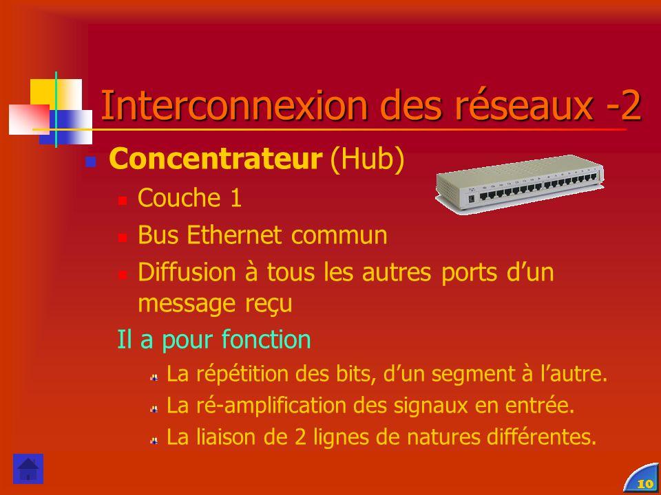 Interconnexion des réseaux -2