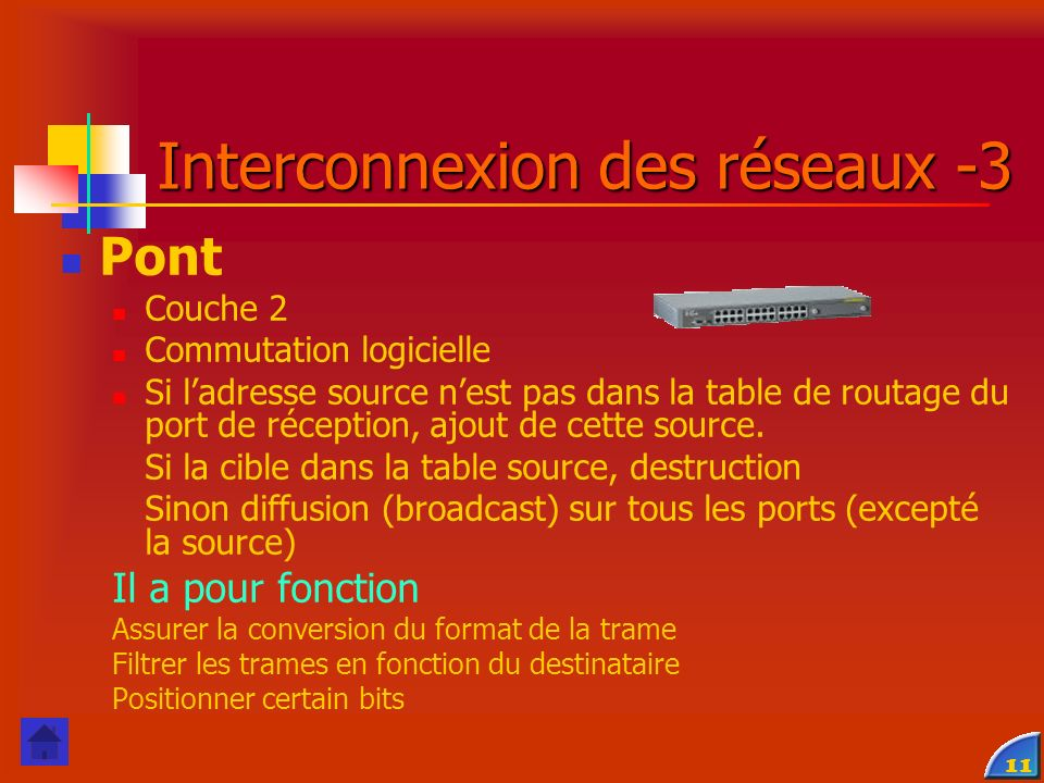 Interconnexion des réseaux -3