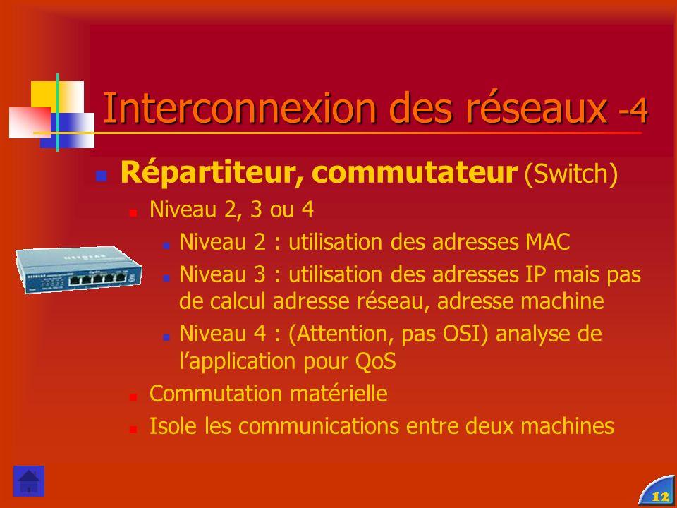 Interconnexion des réseaux -4