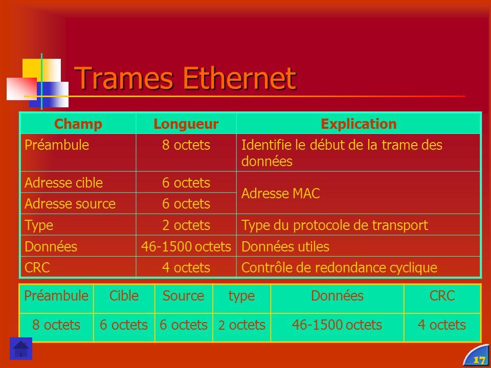 Trames Ethernet Champ Longueur Explication Préambule 8 octets