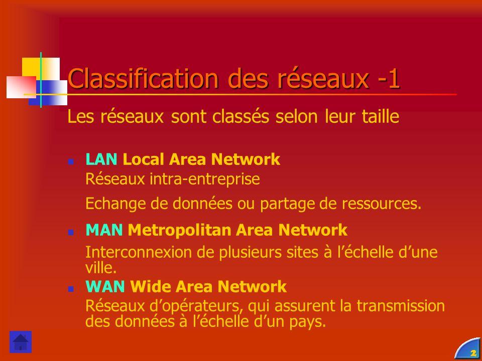 Classification des réseaux -1