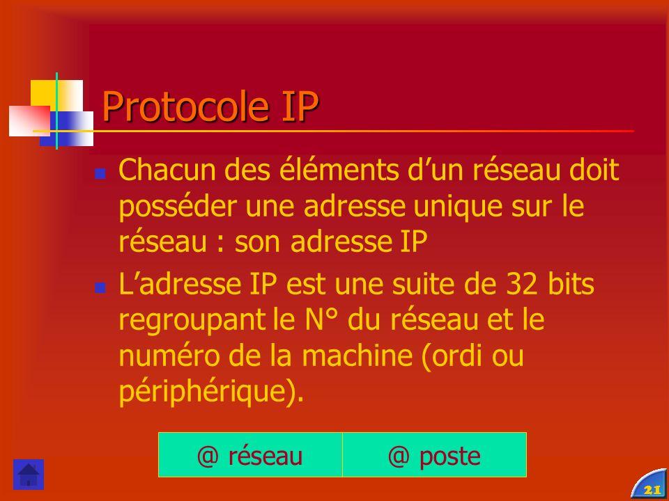 Protocole IP Chacun des éléments d'un réseau doit posséder une adresse unique sur le réseau : son adresse IP.