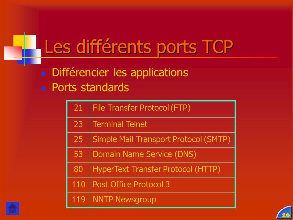 Les différents ports TCP