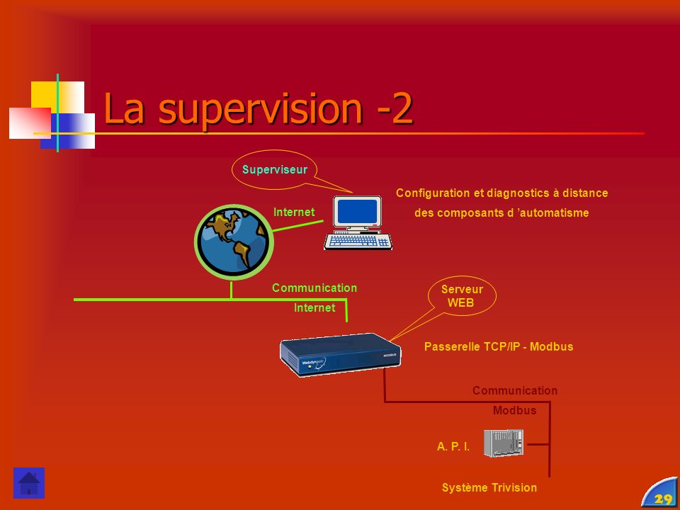 La supervision -2 Superviseur Configuration et diagnostics à distance