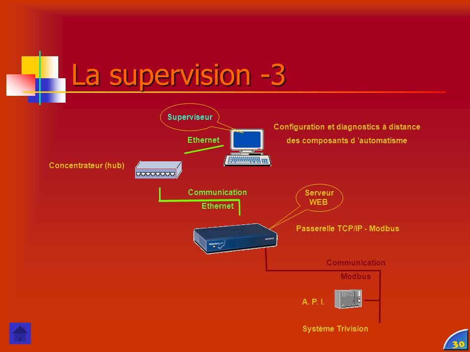 La supervision -3 Superviseur Configuration et diagnostics à distance