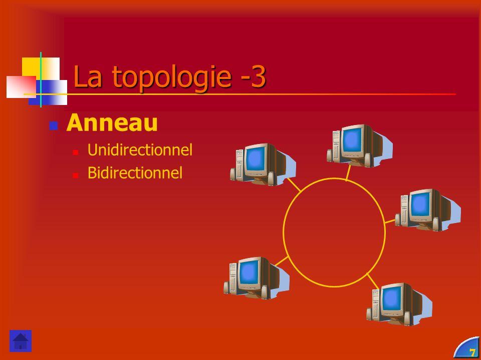 La topologie -3 Anneau Unidirectionnel Bidirectionnel