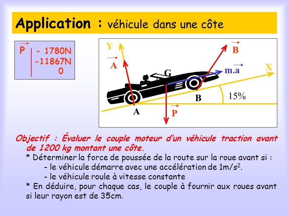 Application : véhicule dans une côte