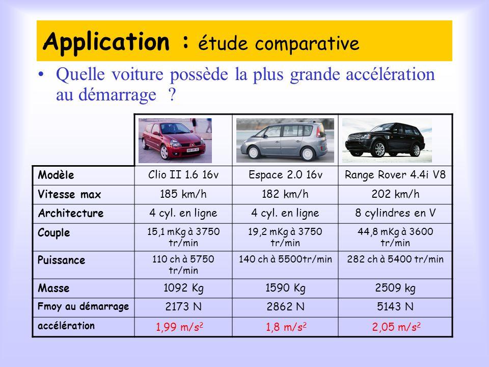 Application : étude comparative