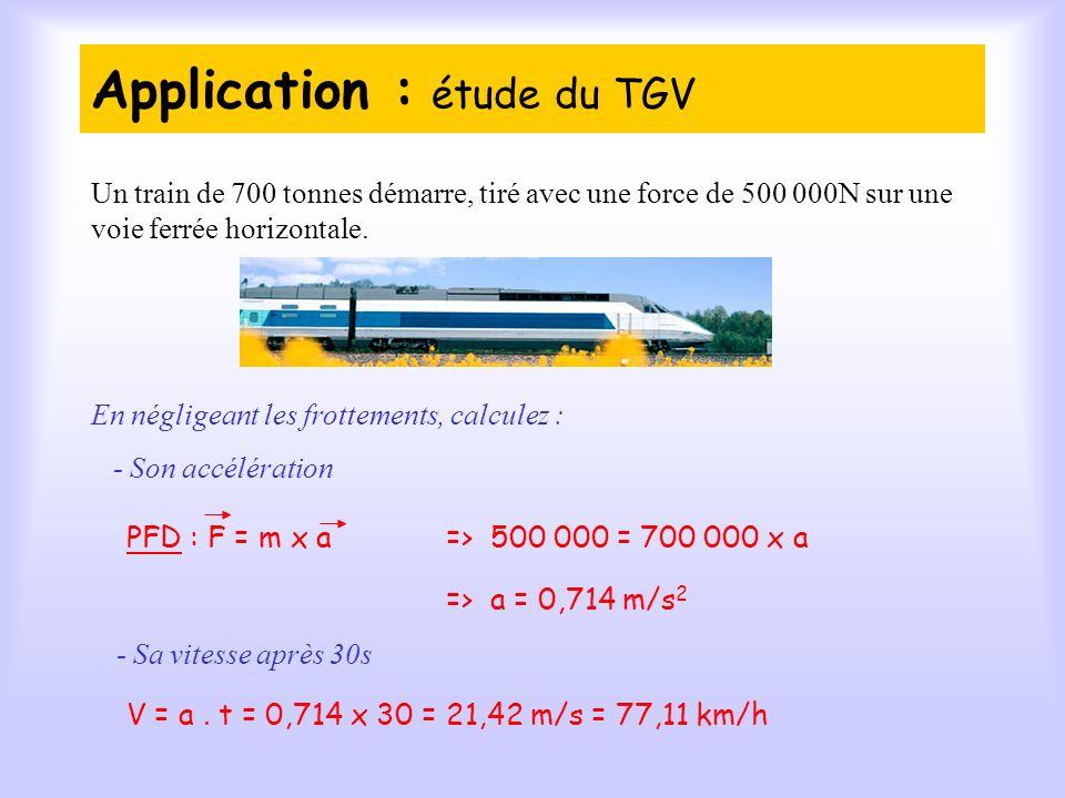 Application : étude du TGV