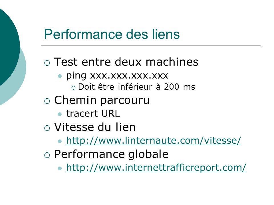 Performance des liens Test entre deux machines Chemin parcouru