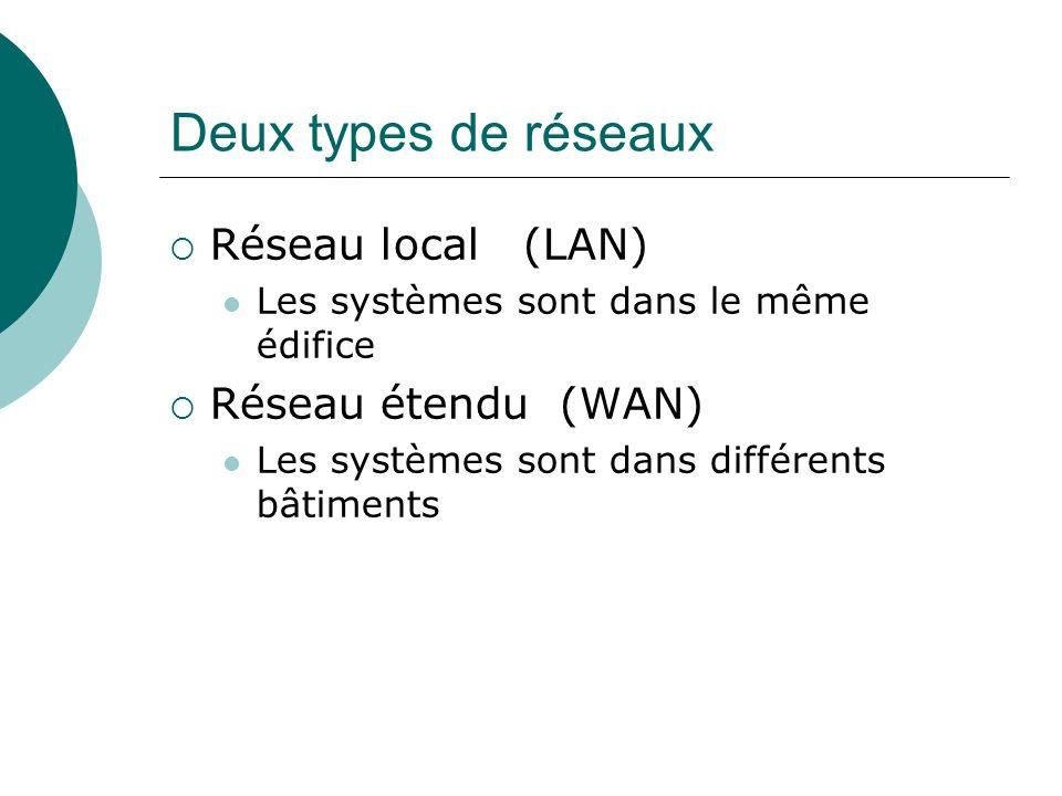 Deux types de réseaux Réseau local (LAN) Réseau étendu (WAN)
