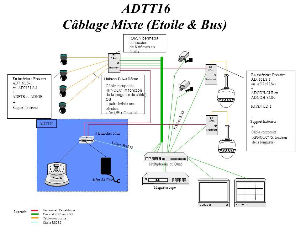 Câblage Mixte (Etoile & Bus)