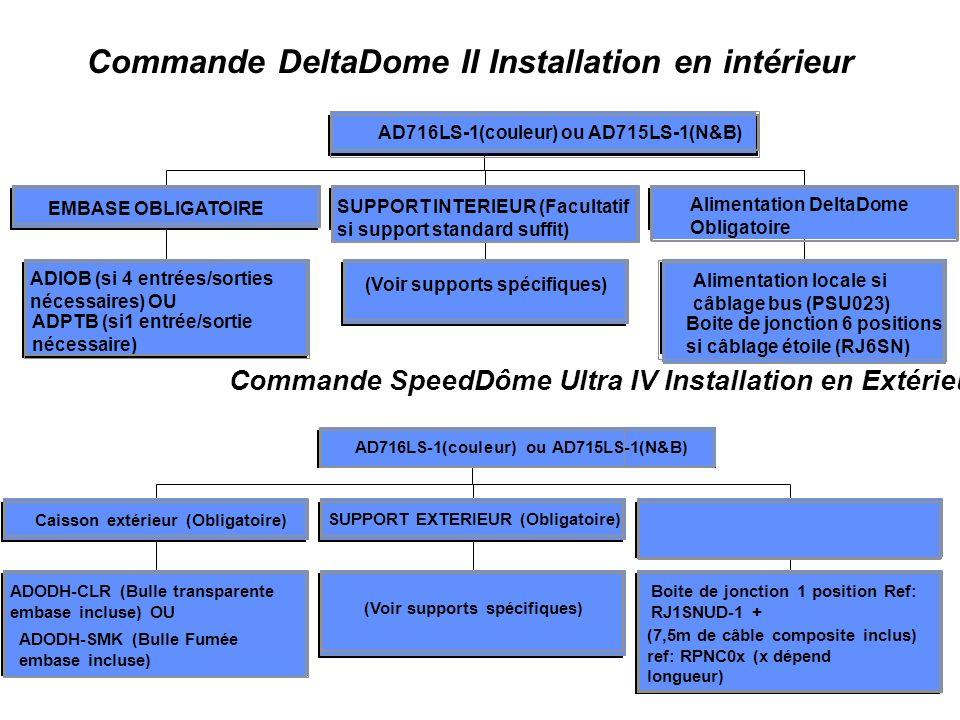 Commande DeltaDome II Installation en intérieur