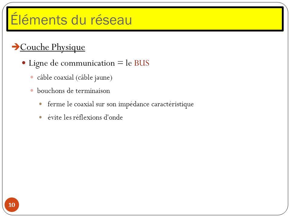 Éléments du réseau Couche Physique Ligne de communication = le BUS