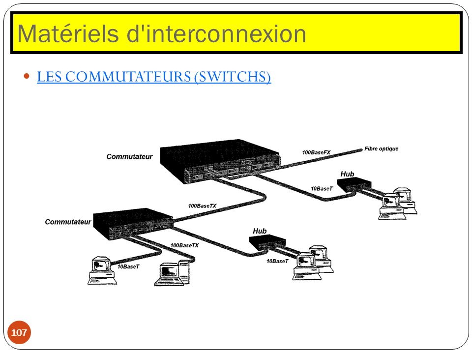 Matériels d interconnexion