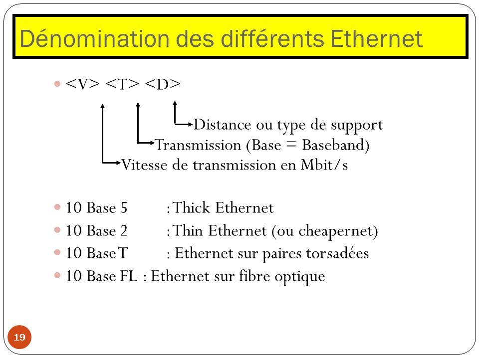 Dénomination des différents Ethernet