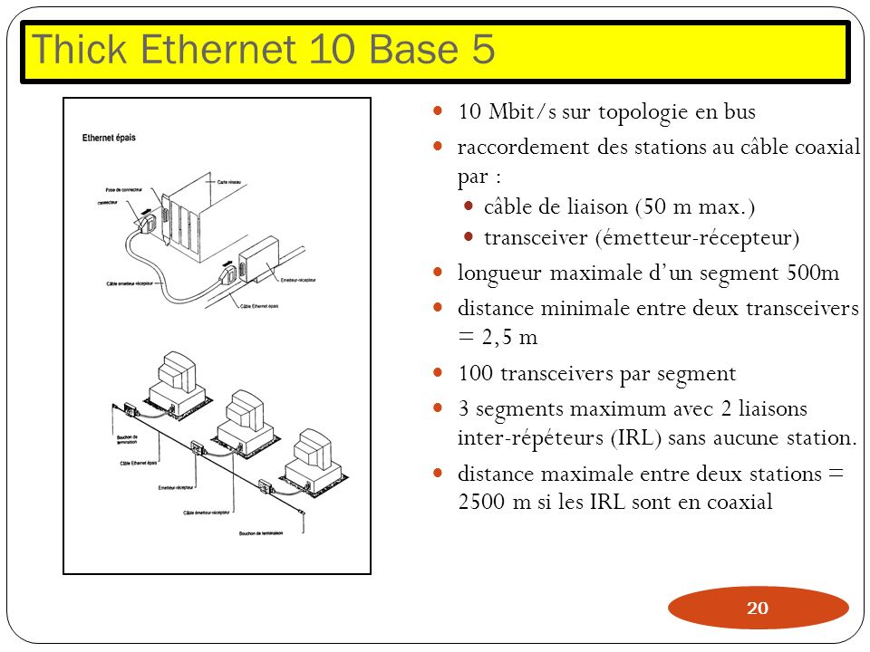 Thick Ethernet 10 Base 5 10 Mbit/s sur topologie en bus