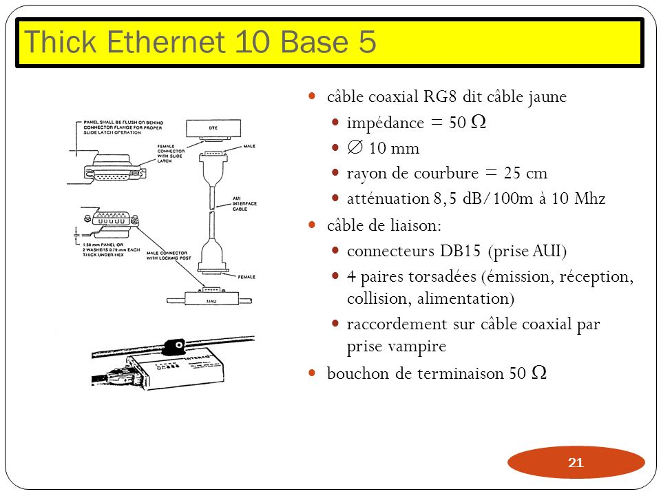 Thick Ethernet 10 Base 5 câble coaxial RG8 dit câble jaune