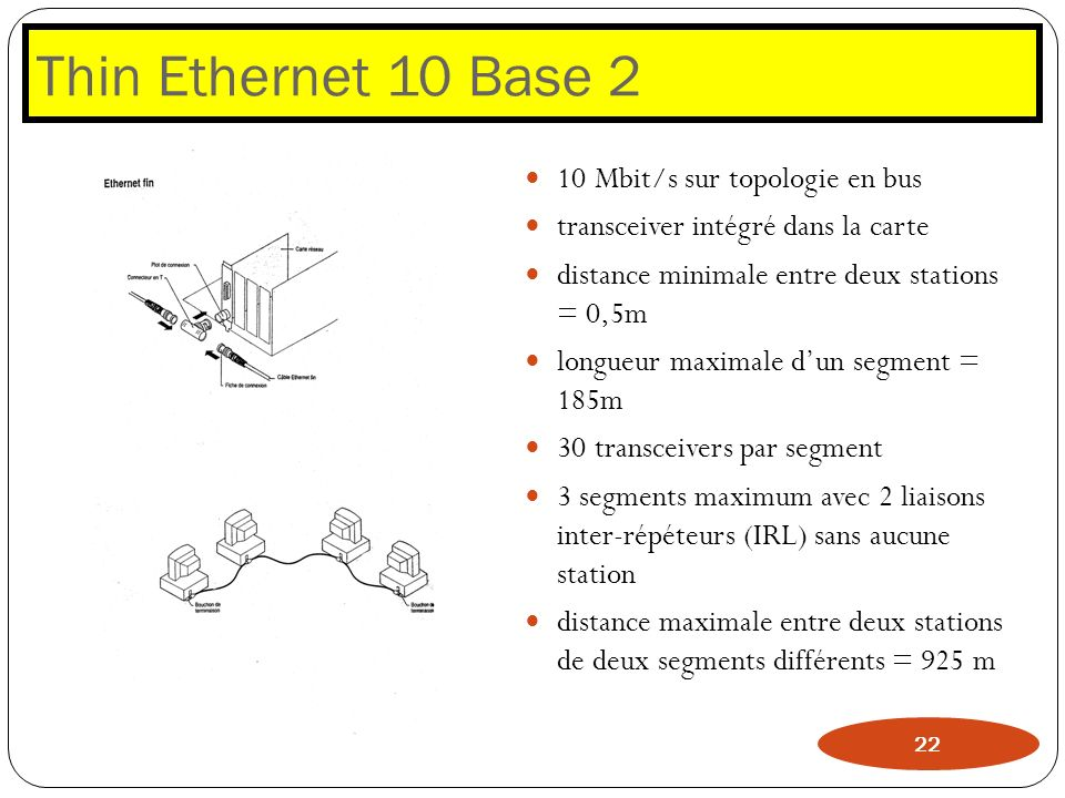 Thin Ethernet 10 Base 2 10 Mbit/s sur topologie en bus
