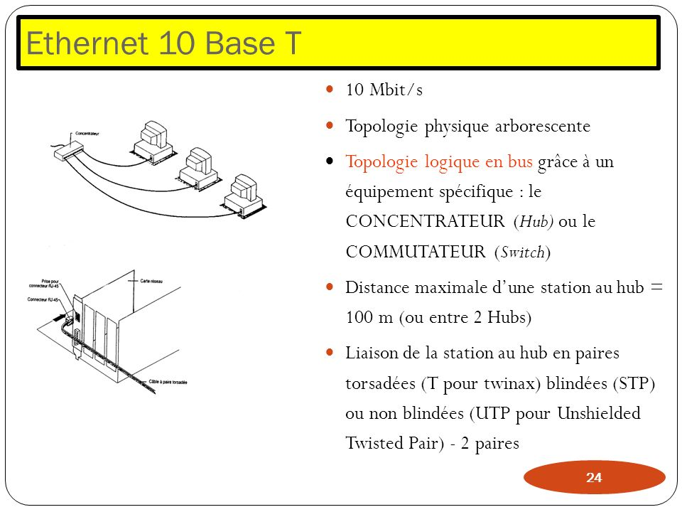 Ethernet 10 Base T 10 Mbit/s Topologie physique arborescente