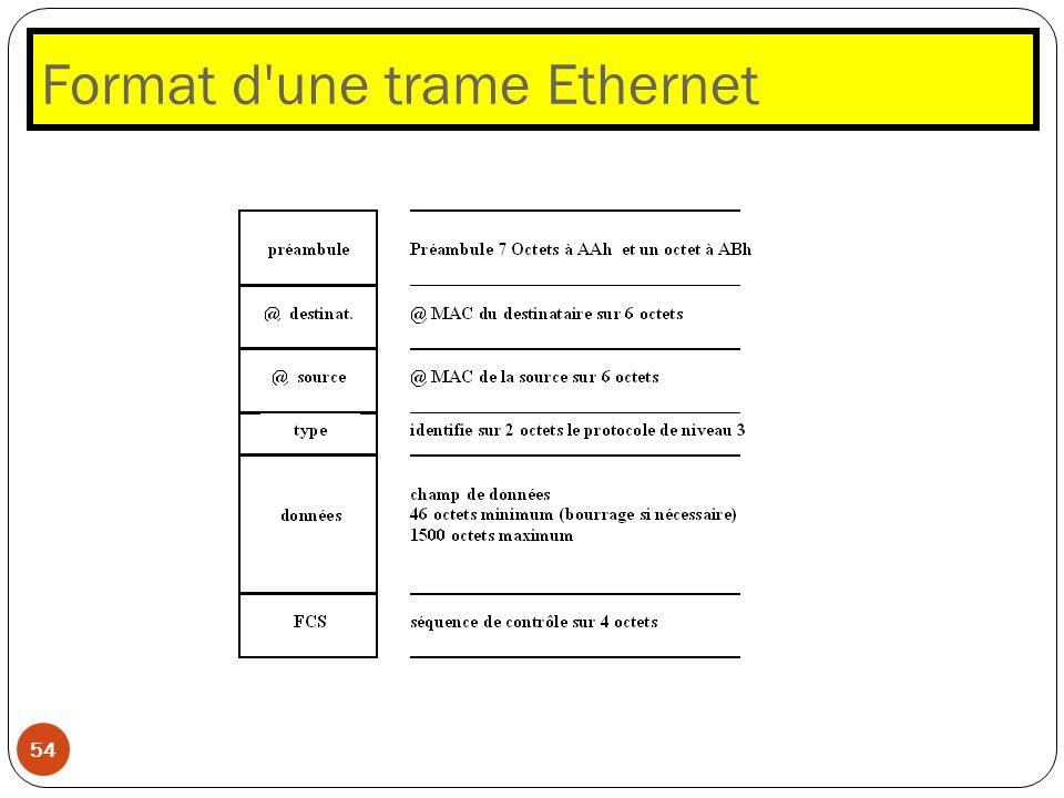 Format d une trame Ethernet