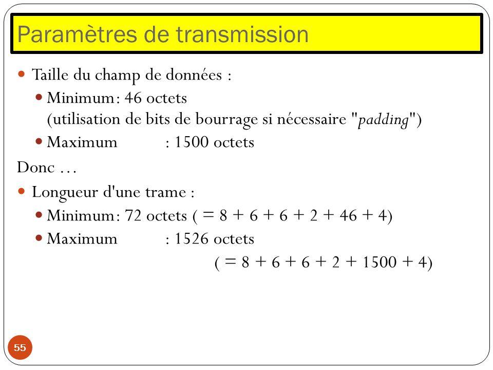 Paramètres de transmission