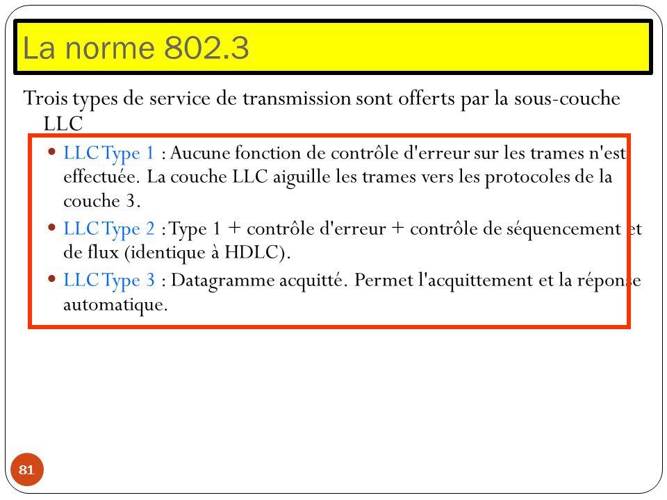 La norme 802.3Trois types de service de transmission sont offerts par la sous-couche LLC.