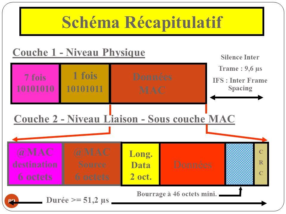 Schéma Récapitulatif Couche 1 - Niveau Physique Données MAC 1 fois