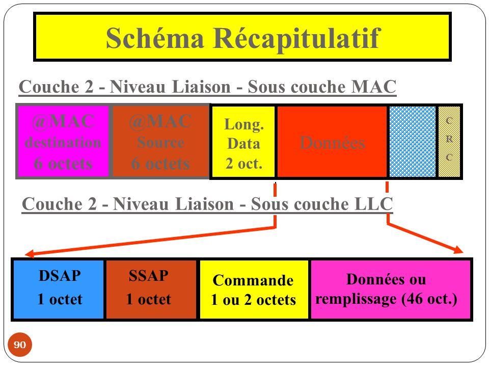 Schéma Récapitulatif Couche 2 - Niveau Liaison - Sous couche MAC @MAC