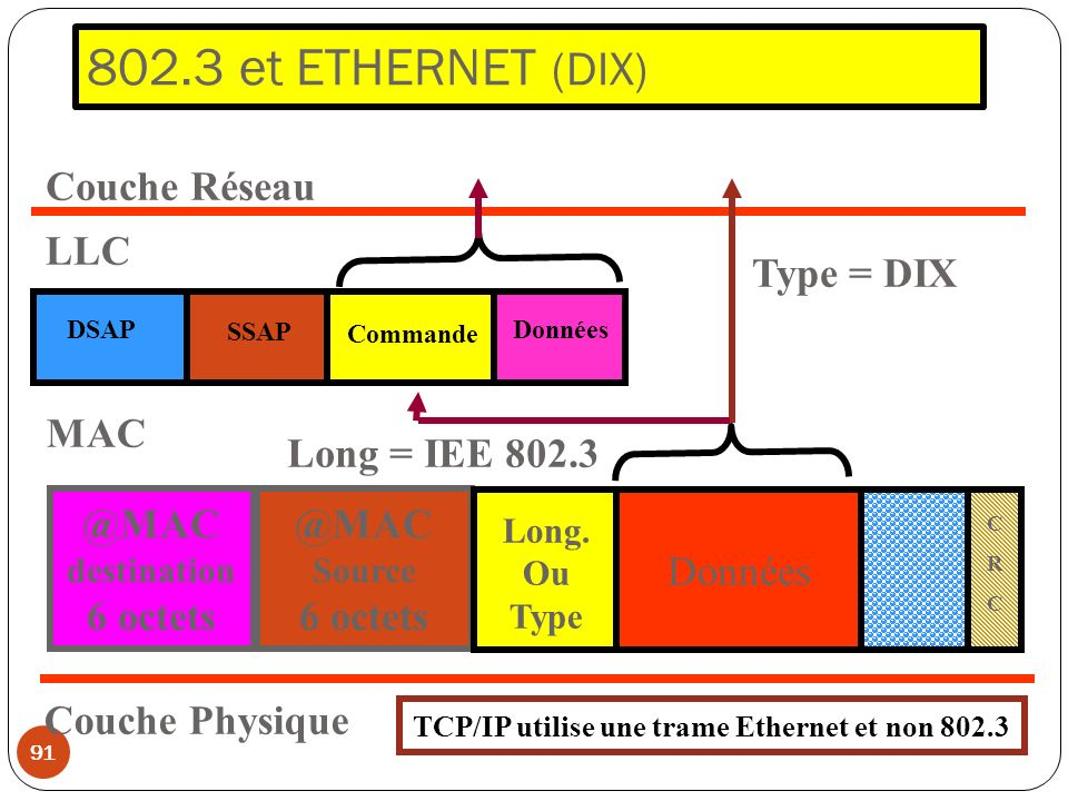 TCP/IP utilise une trame Ethernet et non 802.3