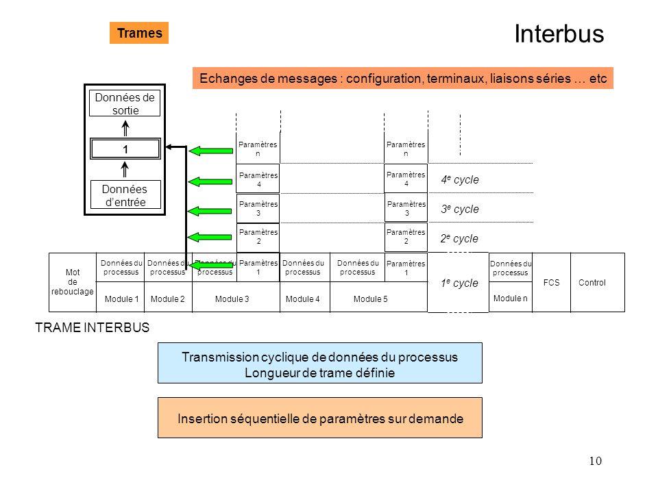 Interbus Trames. Echanges de messages : configuration, terminaux, liaisons séries … etc. Données de.