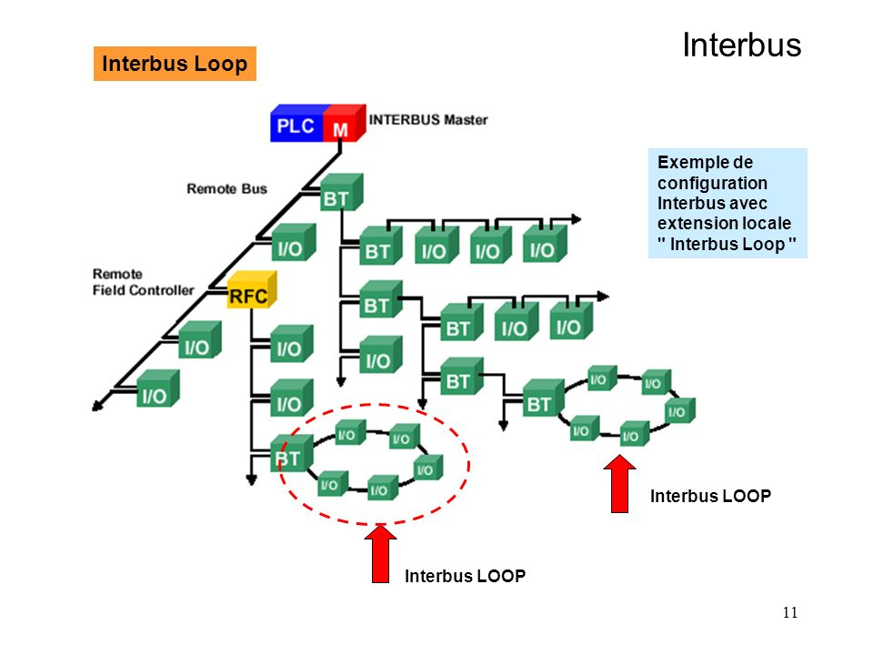 Interbus Interbus Loop