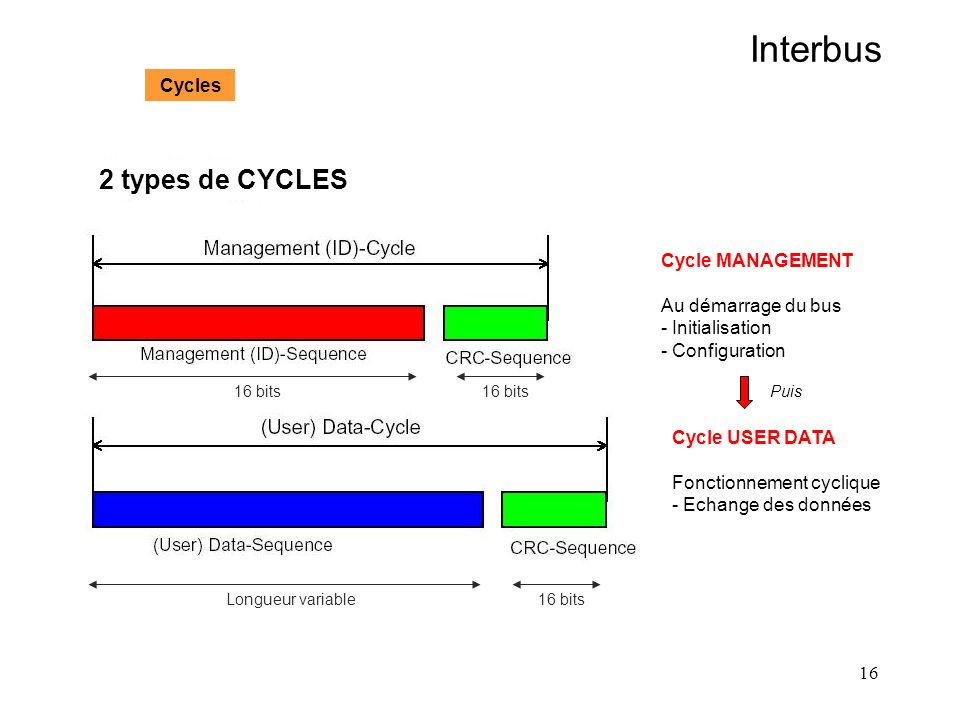 Interbus 2 types de CYCLES Cycles Cycle MANAGEMENT Au démarrage du bus