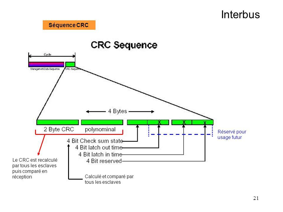 Interbus Séquence CRC Réservé pour usage futur Le CRC est recalculé