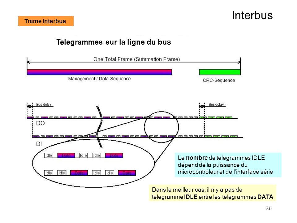 Interbus Telegrammes sur la ligne du bus Trame Interbus