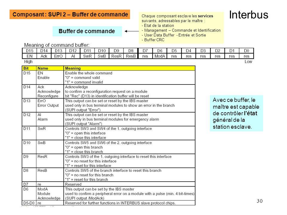 Interbus Composant : SUPI 2 – Buffer de commande Buffer de commande