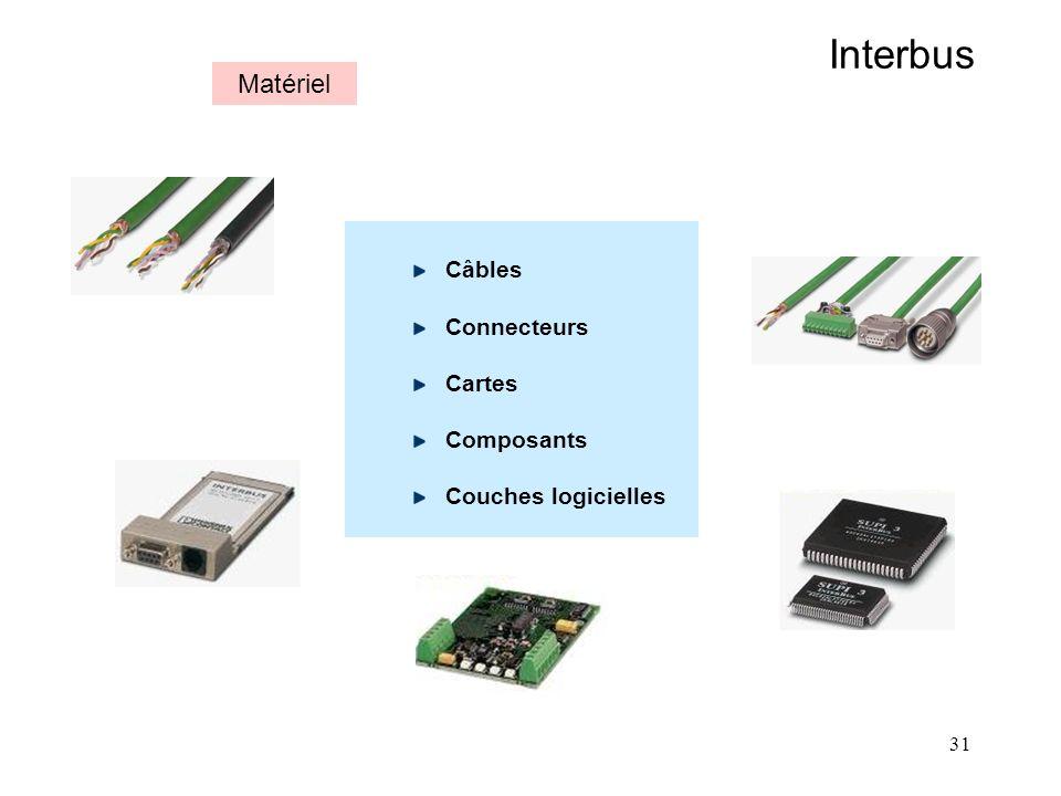 Interbus Matériel Câbles Connecteurs Cartes Composants