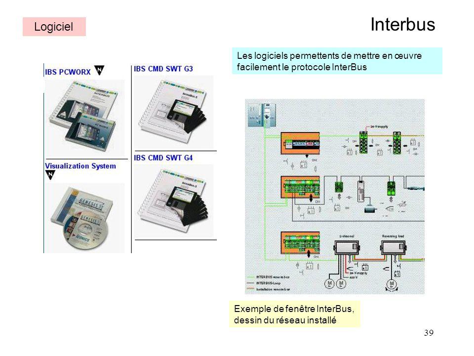 Interbus Logiciel. Les logiciels permettents de mettre en œuvre facilement le protocole InterBus.