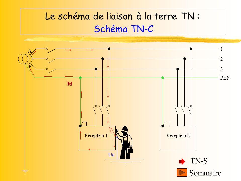 Le schéma de liaison à la terre TN :