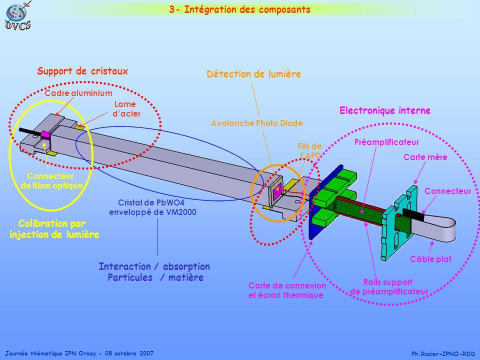 3- Intégration des composants