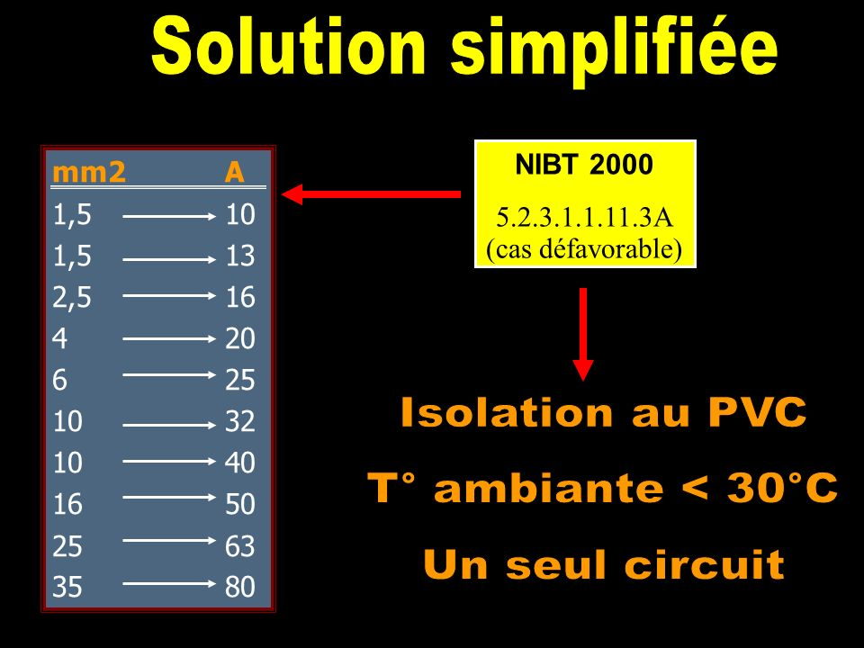 Solution simplifiée Isolation au PVC T° ambiante < 30°C
