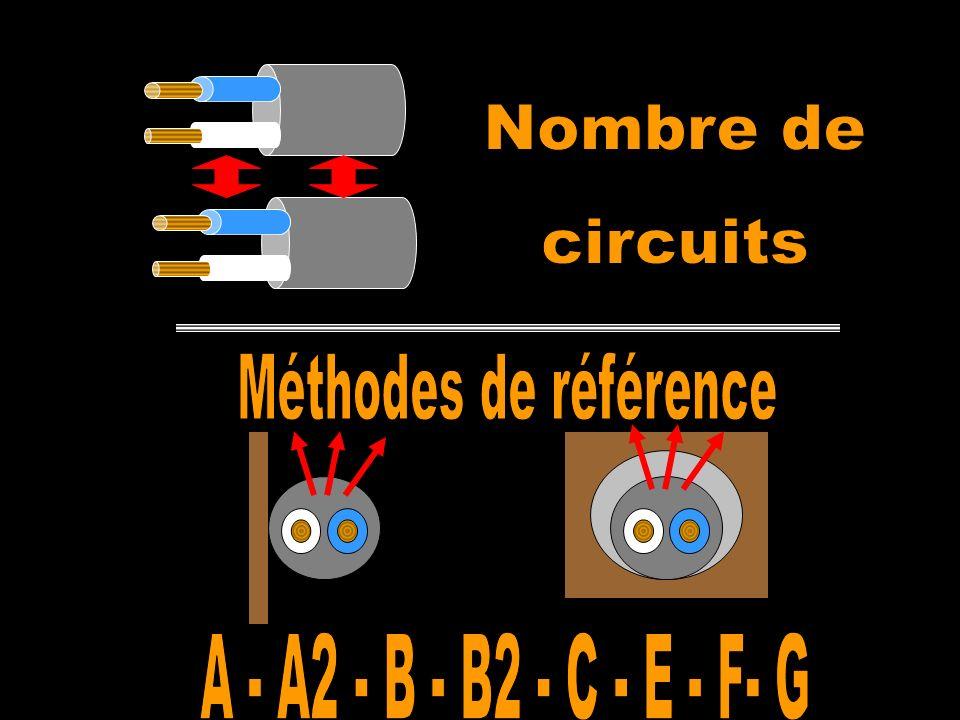 Nombre de circuits Méthodes de référence