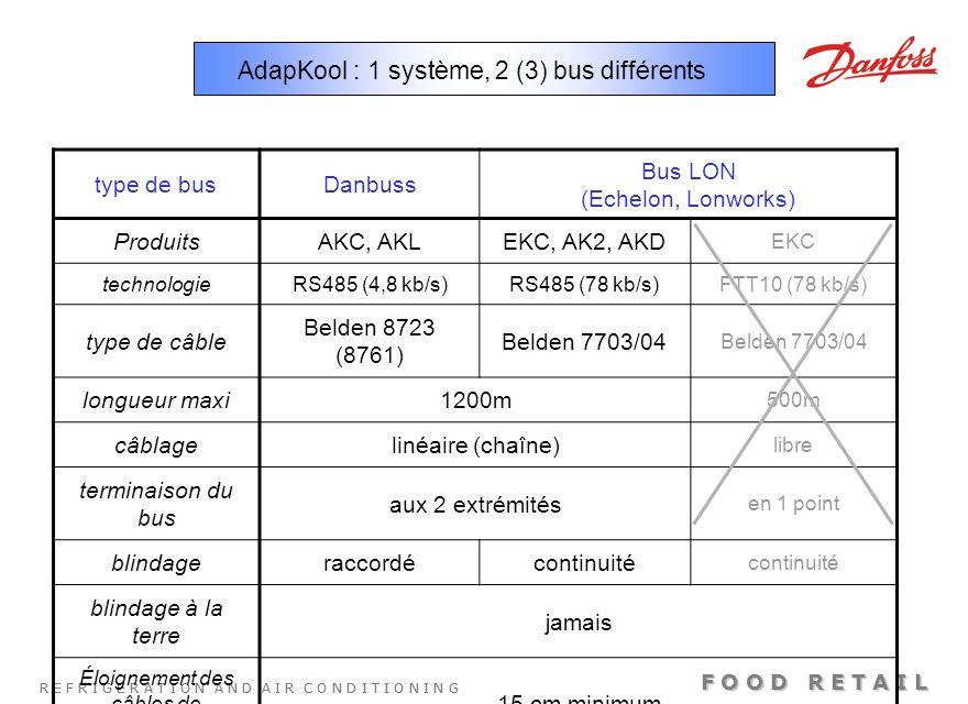 AdapKool : 1 système, 2 (3) bus différents