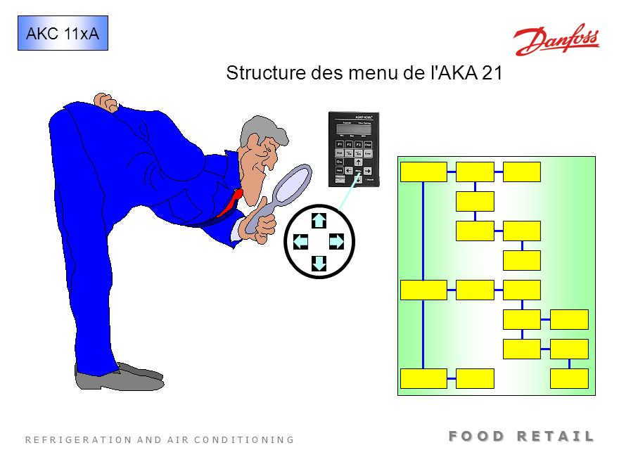 Structure des menu de l AKA 21